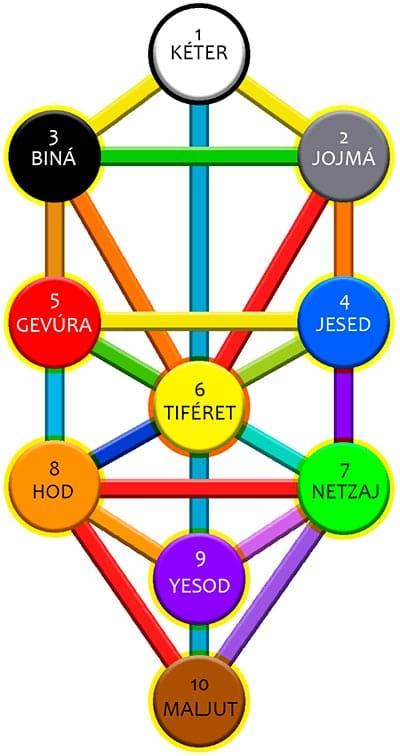 22 caminos del árbol de la vida judío